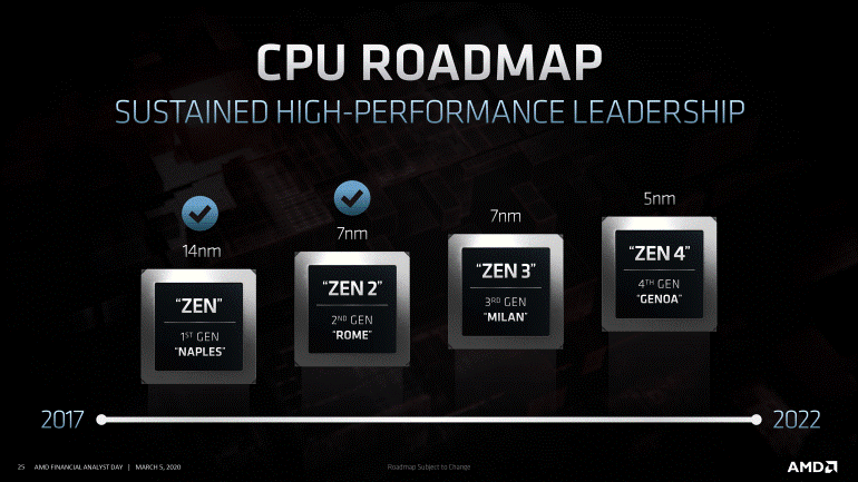 CPU от AMD на базе архитектуры Zen