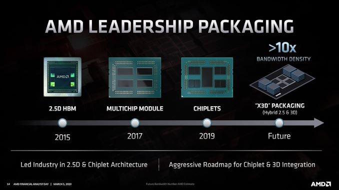 внедрение новой X3D компоновки от AMD